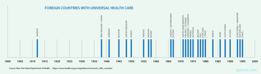 Foreign-Countries-with-Healthcare_Timeline